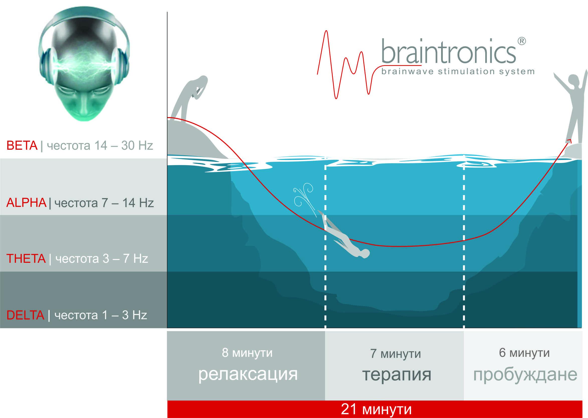Главната цел на Braintronics системата е да синхронизира ефективно мозъчните вълни до желаното състояние на мозъчна активност.
